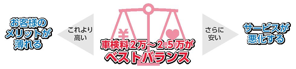 車検料2万~2.5万円がベストバランス